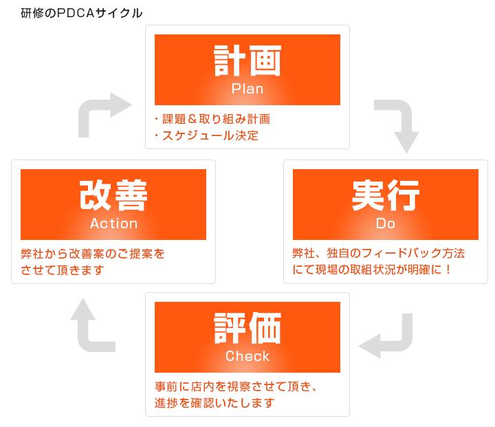 研修のPDCAサイクル